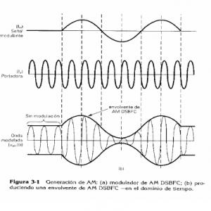 Modulación de la Señal en Banda Ancha